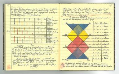 Paul Klee, Beiträge zur bildnerischen Formlehre, 1922. Bauhaus Weimar 1